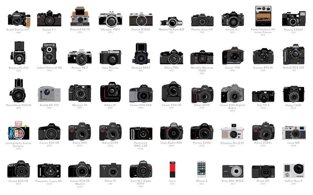 the timeline of cameras  from the camera obscura to